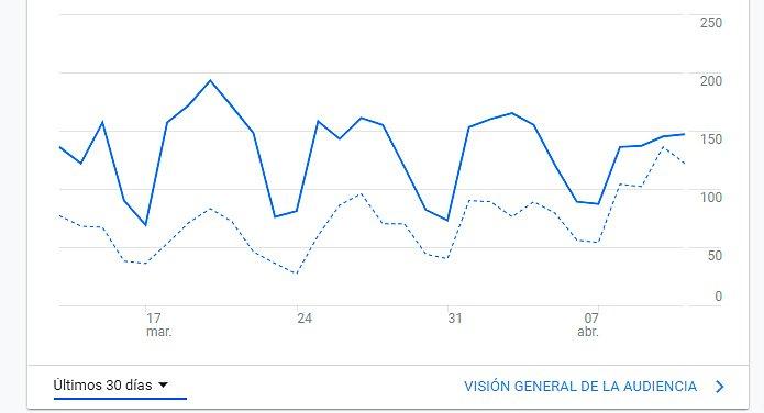 gráfica-de-google-analytics