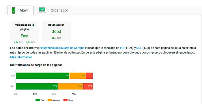 Google page speed resultados